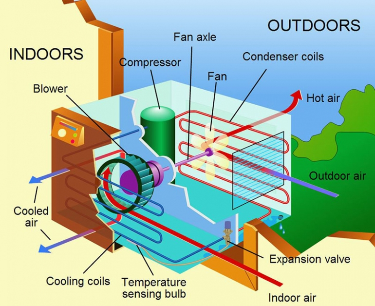 Understand your AC System